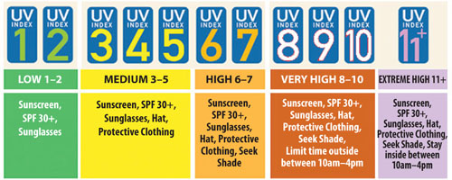 UV index scale